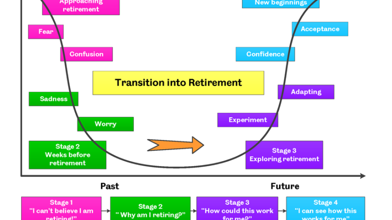 Understanding the Different Stages of Retirement