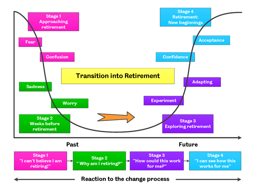 Understanding the Different Stages of Retirement ...